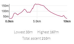 150m  0.0km  Lowest 33m Highest 167m  Total ascent 210m