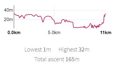 O.Okm  Lcwest lm Highest 32m  Total escent 165m  Ilkm