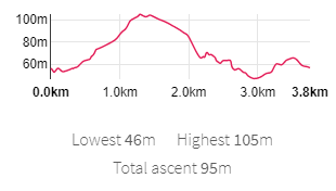 0.0km  1 Okm  2_0km  3_0km 3.8km  Lowest 46m Highest IOSm  Total ascent 9Sm