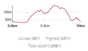0.0km  5_0km  Lowest 30m Highest 147m  Total ascent 208m