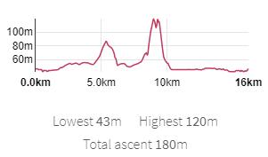 100m  80m  0.0km  1 Okm  Lowest 43m Highest 120m  Total ascent 180m